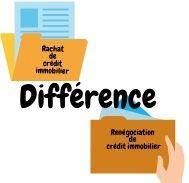 Quelles sont les différences entre renégociation de crédit immobilier et  rachat de crédit?